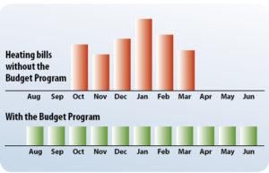 WO-Budget Plan-Chart